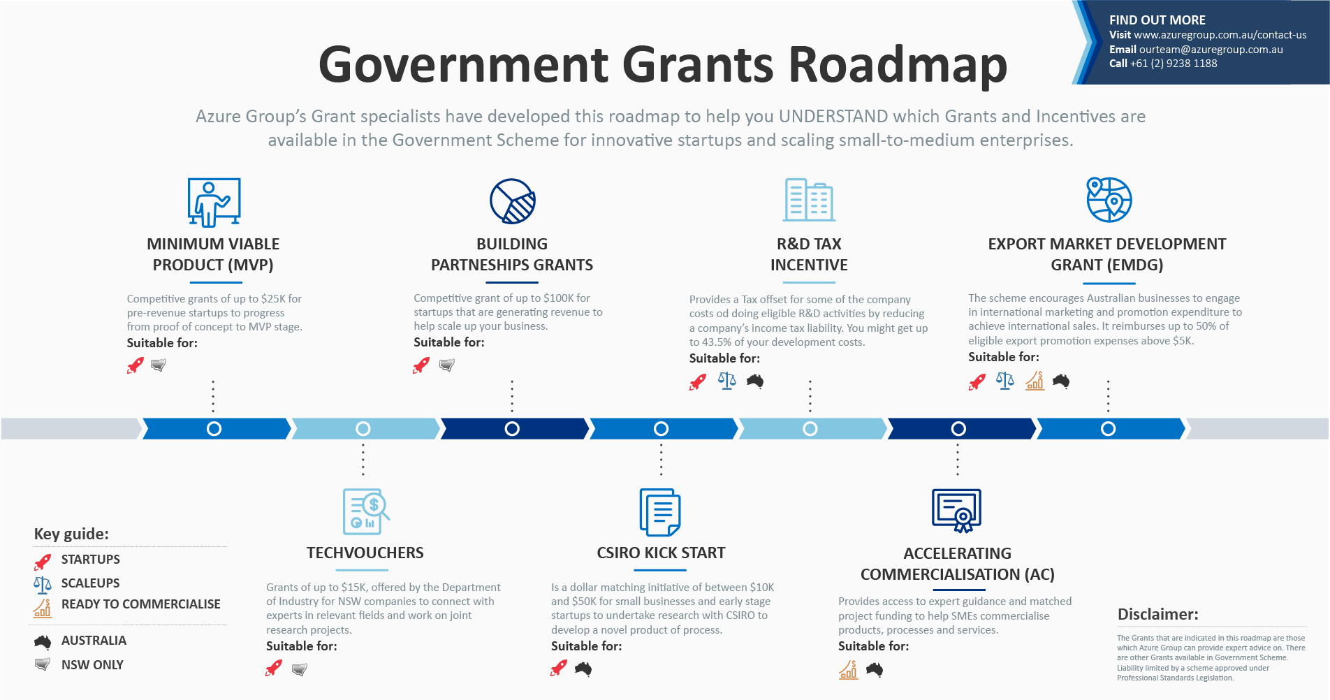 grant-application-government-grants-and-incentives